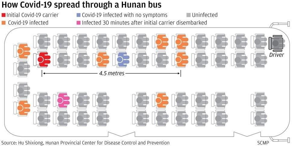 Foto Ученые из Китая проследили, как один больной коронавирусом заразил 9 пассажиров автобуса 2 23.06.2021
