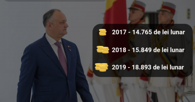 Salariul președintelui Igor Dodon a crescut cu peste 20% în ultimii 3 ani 1 12.05.2021