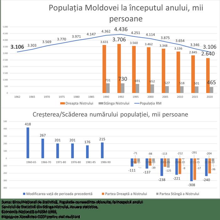 Expert: Populația Moldovei în 2019 s-a redus cu 41,2 mii persoane 1
