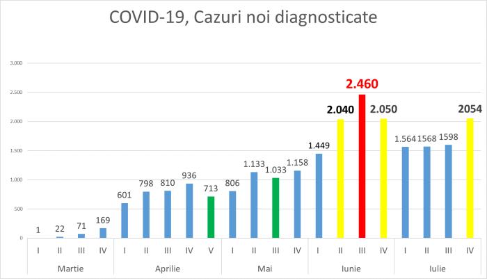 Foto Situația COVID-19 din Republica Moldova s-a înrăutățit brusc în ultima săptămână 1 16.06.2021