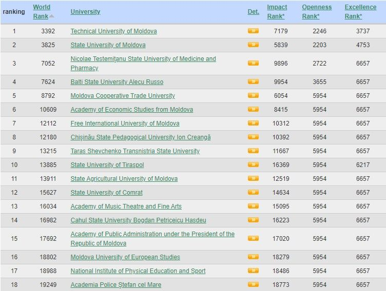 """Universitatea de Stat """"Alecu Russo"""" din Bălți se clasează pe locul patru în topul celor mai bune universități din țară 1 17.05.2021"""