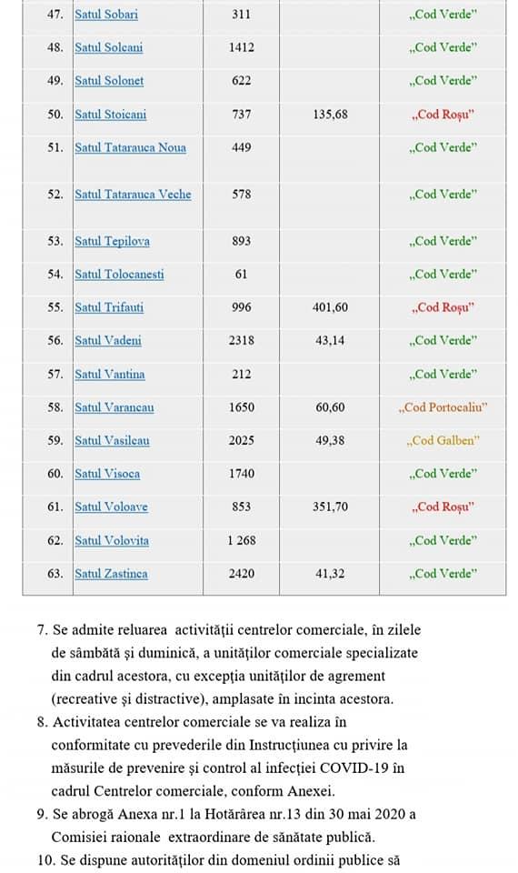 /DOC/ Situația epidemiologică în raionul Soroca se agravează. 22 de localități sub Cod Roșu de răspândire a infecției COVID-19 6 18.04.2021