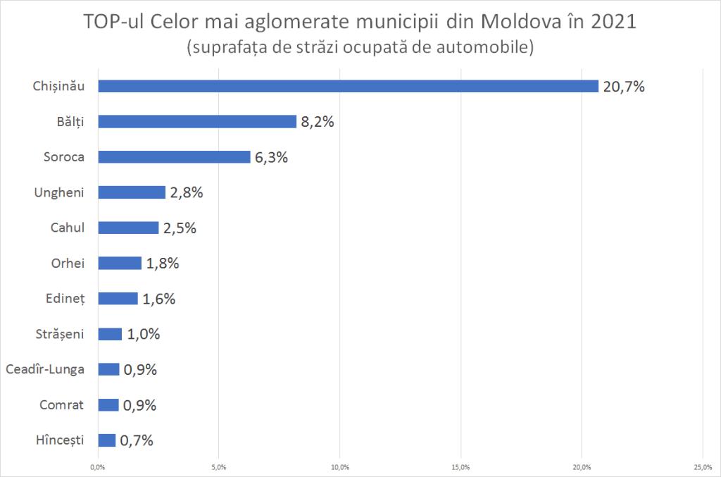 Bălțiul și Soroca sunt cele mai aglomerate municipii din nordul țării 1 14.04.2021