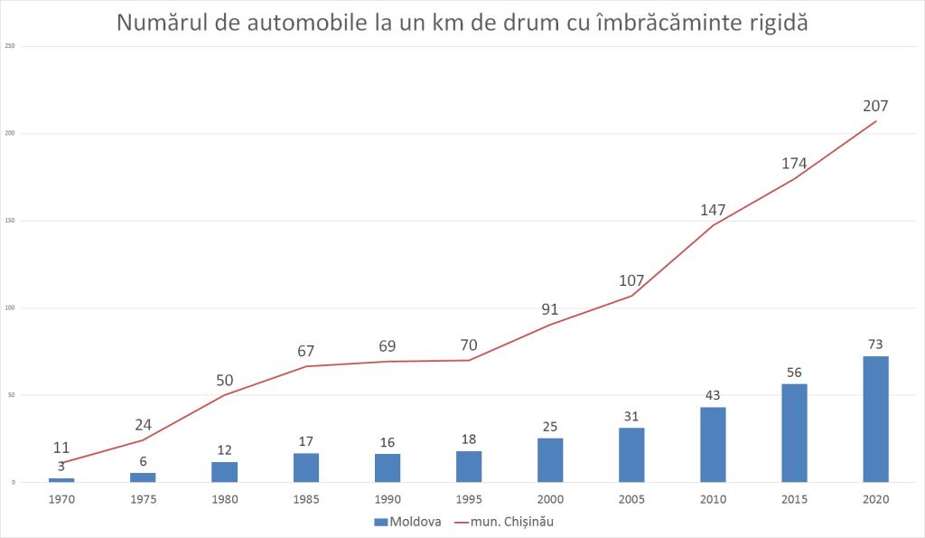 Foto Bălțiul și Soroca sunt cele mai aglomerate municipii din nordul țării 2 05.08.2021