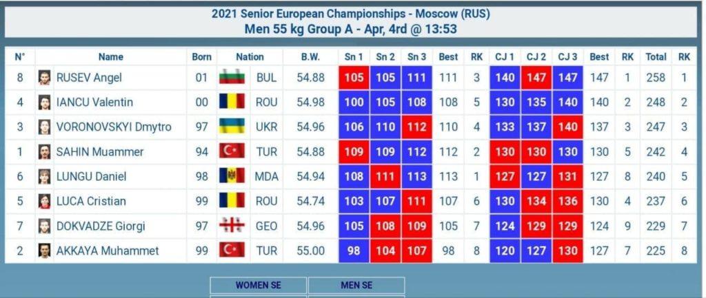 Foto Молдавский тяжелоатлет завоевал малую золотую медаль на чемпионате Европы 2 29.07.2021