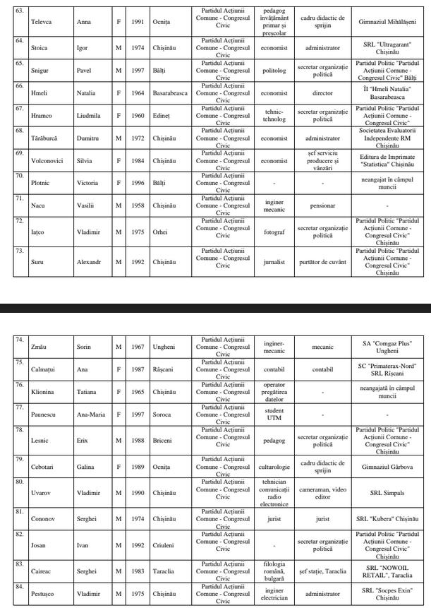 Foto Центральная Избирательная Комиссия утвердила список партии «Гражданский конгресс», ближайший бельчанин под №35 7 18.09.2021