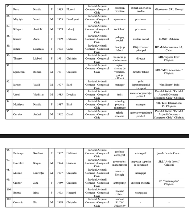 Foto Центральная Избирательная Комиссия утвердила список партии «Гражданский конгресс», ближайший бельчанин под №35 8 18.09.2021