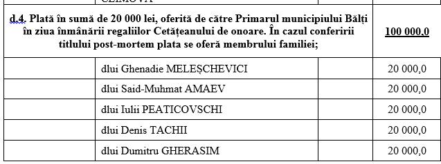 """Foto 4 июня на муниципальном совете новоизбранным """"Почетным гражданам"""" будет выделено по 20 000 леев каждому 4 21.06.2021"""