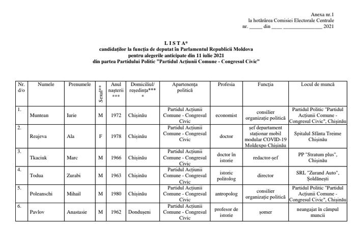 Foto Центральная Избирательная Комиссия утвердила список партии «Гражданский конгресс», ближайший бельчанин под №35 2 18.09.2021