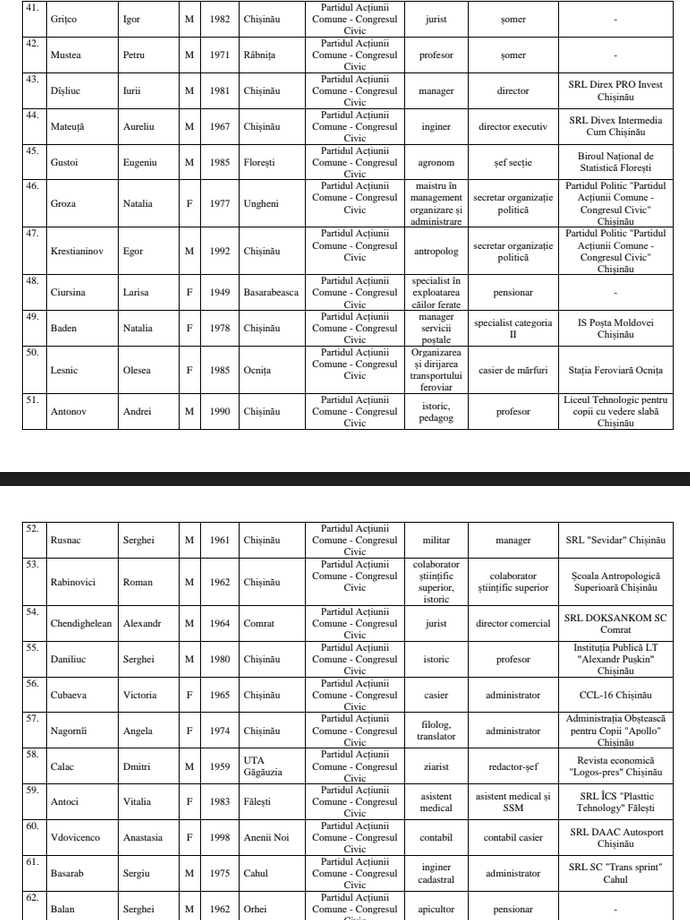 Foto Центральная Избирательная Комиссия утвердила список партии «Гражданский конгресс», ближайший бельчанин под №35 6 18.09.2021