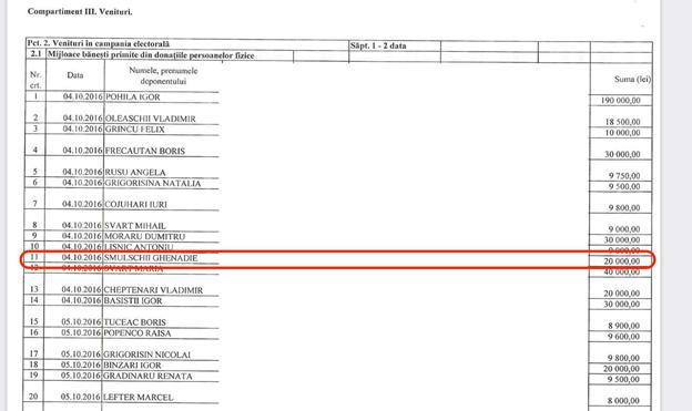 """Foto Эксклюзив: Центральная Избирательная Комиссия направила в Бельцкую прокуратуру запрос о проведении расследования, связанного с финансированием """"Нашей партии"""" 6 17.10.2021"""