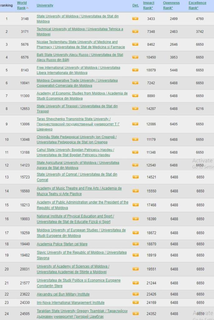 """Foto Universitatea de Stat """"Alecu Russo"""" din Bălți se menține pe locul patru în topul celor mai bune universități din țară 1 21.09.2021"""