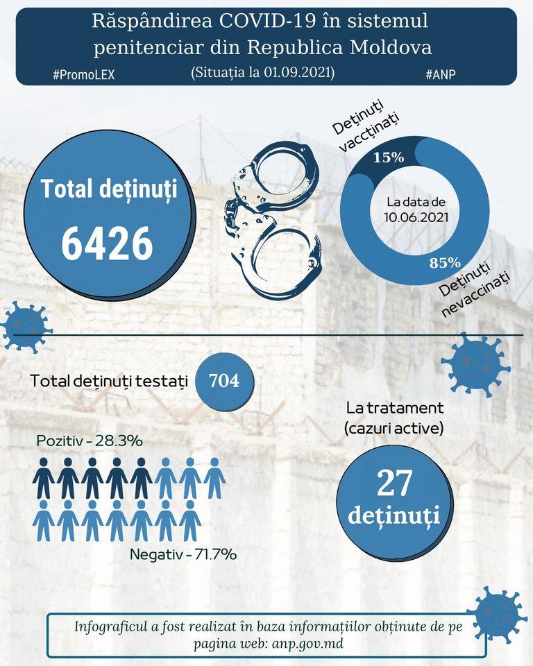 Foto Rata de vaccinare împotriva COVID-19 în penitenciarele din Republica Moldova rămâne scăzută 1 17.10.2021