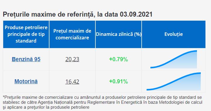 Foto Scumpiri noi la produsele petroliere. ANRE a ridicat prețurile pentru următoarele trei zile 2 21.09.2021