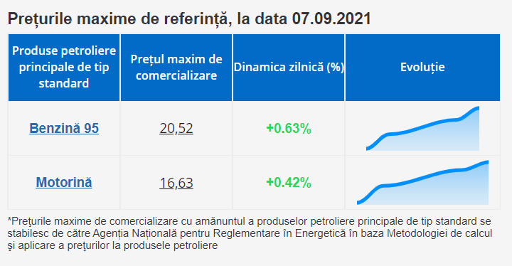 Foto Prețul pentru combustibil crește a patra zi consecutiv. Precizările ANRE 2 27.10.2021