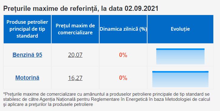 Foto Prețuri noi pentru motorină și benzină. ANRE a stabilit prețurile-plafon 1 21.09.2021